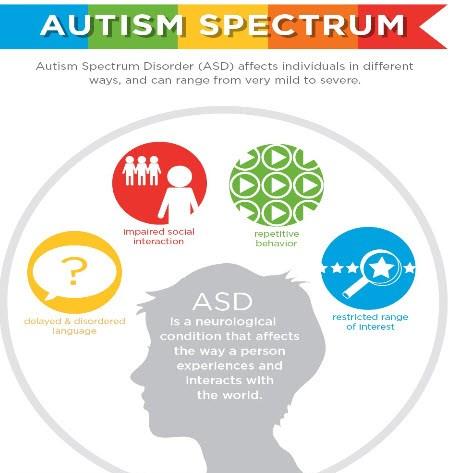 Spektrum Autisme